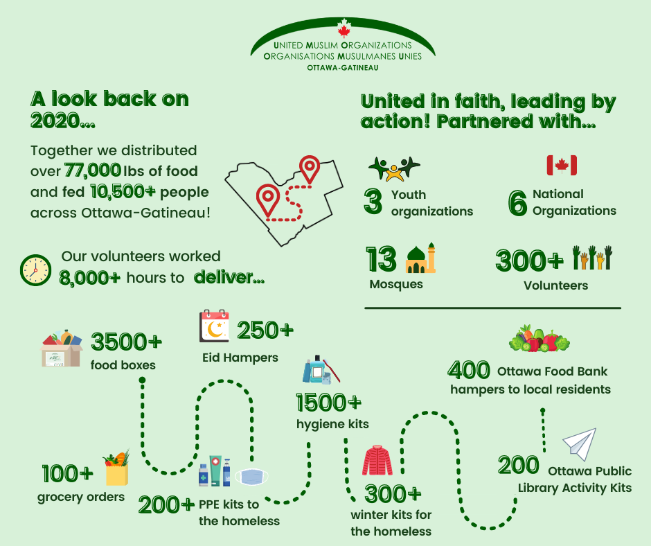 Infographic with 2020 highlights, including distributing over 77,000 pounds of food and feeding over 10,500 people in Ottawa-Gatineau